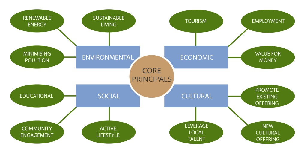 CORE PROJECT PRINCIPALS